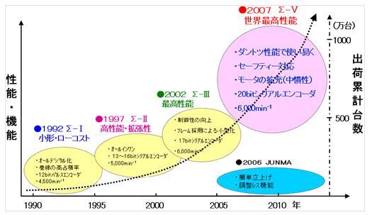 https://www.yaskawa.co.jp/wp-content/uploads/2012/06/219_index_1_1.jpg