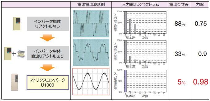 https://www.yaskawa.co.jp/wp-content/uploads/2016/01/nr745_01.jpg