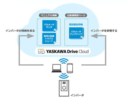 https://www.yaskawa.co.jp/wp-content/uploads/2016/10/YASKAWA_Drive_Cloud_01.jpg
