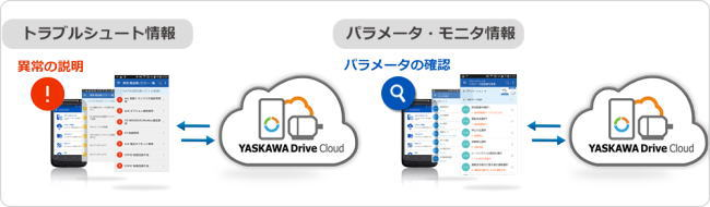 https://www.yaskawa.co.jp/wp-content/uploads/2016/10/YASKAWA_Drive_Cloud_03.jpg