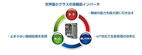 https://www.yaskawa.co.jp/wp-content/uploads/2019/03/GA500_01.jpg