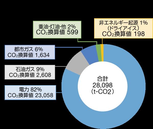 CO2排出量内訳